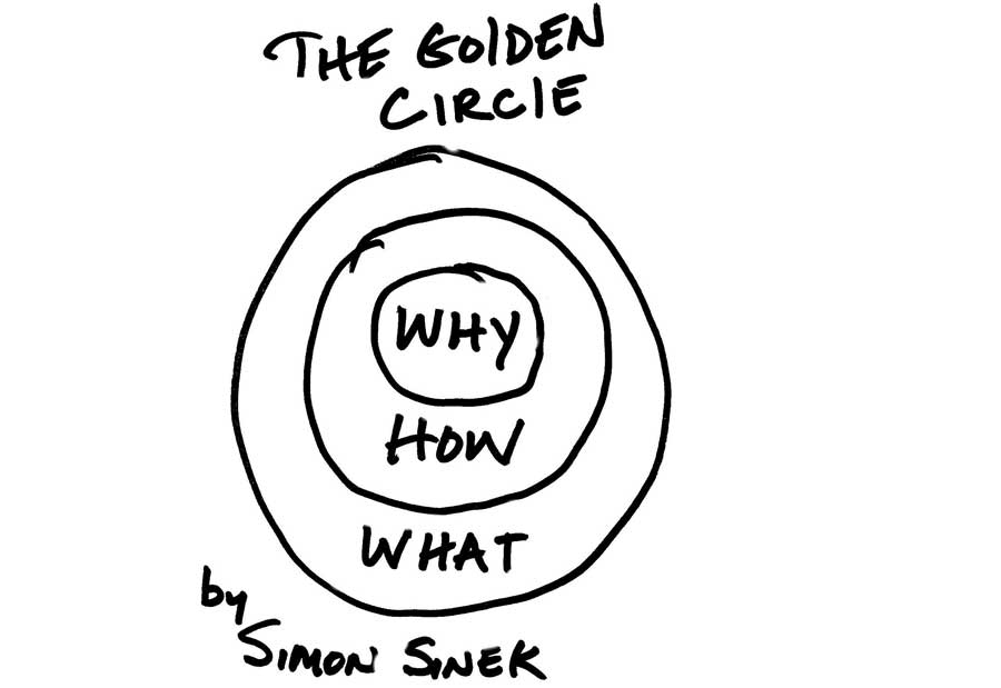 sinek-golden-circle