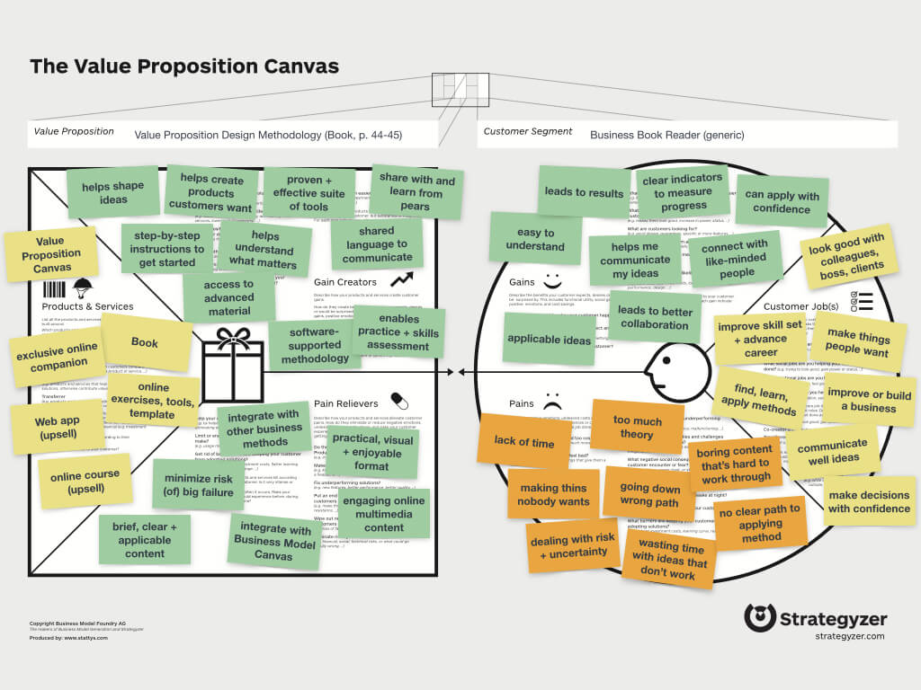Value-Proposition-Canvas-sample